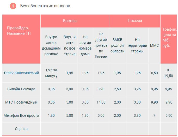 теле2 тарифы москва сравнение