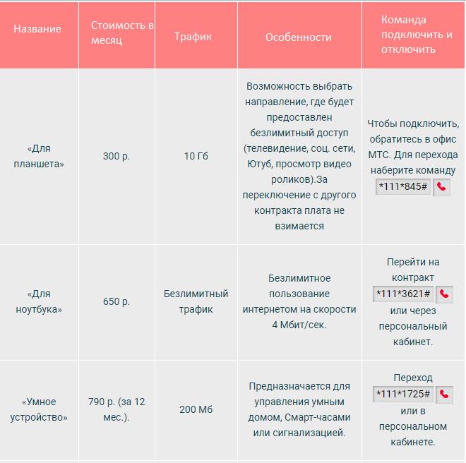тарифы для интернета в мордовии от мтс