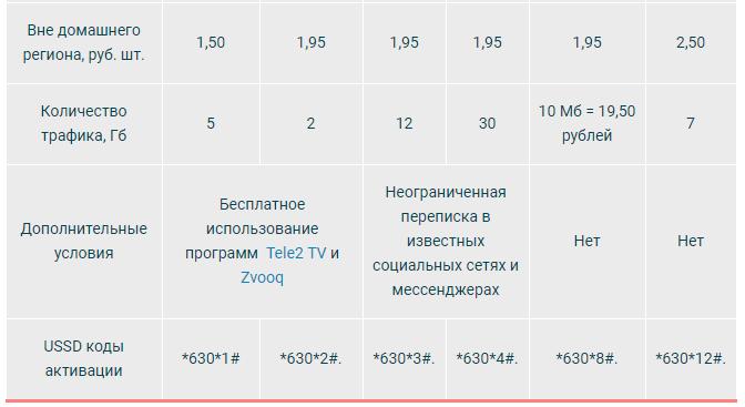 теле2 действующие тарифы москва