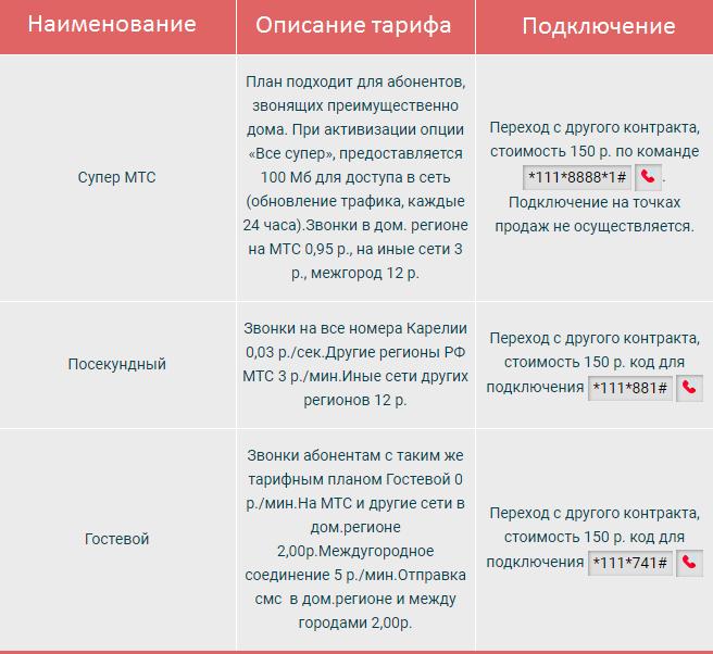 тарифы мтс для Республики Карелия