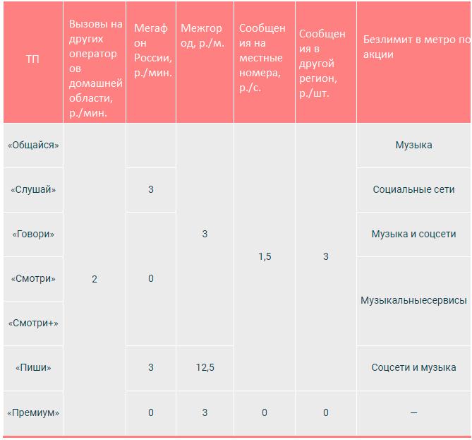 премиум тариф мегафон в москве