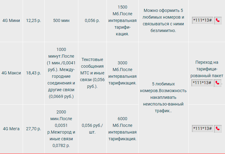 Действующие тарифы МТС в Беларуси и Минске