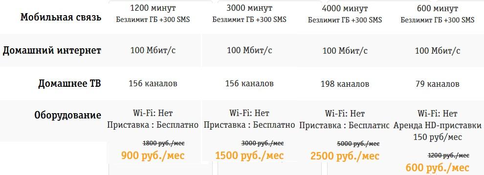 Стоимость домашнего интернета Билайн и пакета минут