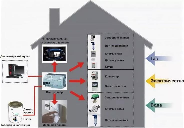 Схема работы системы умный дом