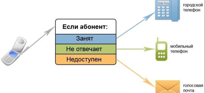 Взаимодействие HLR с элементами сотовой инфраструктуры